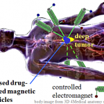 magnetic drug works