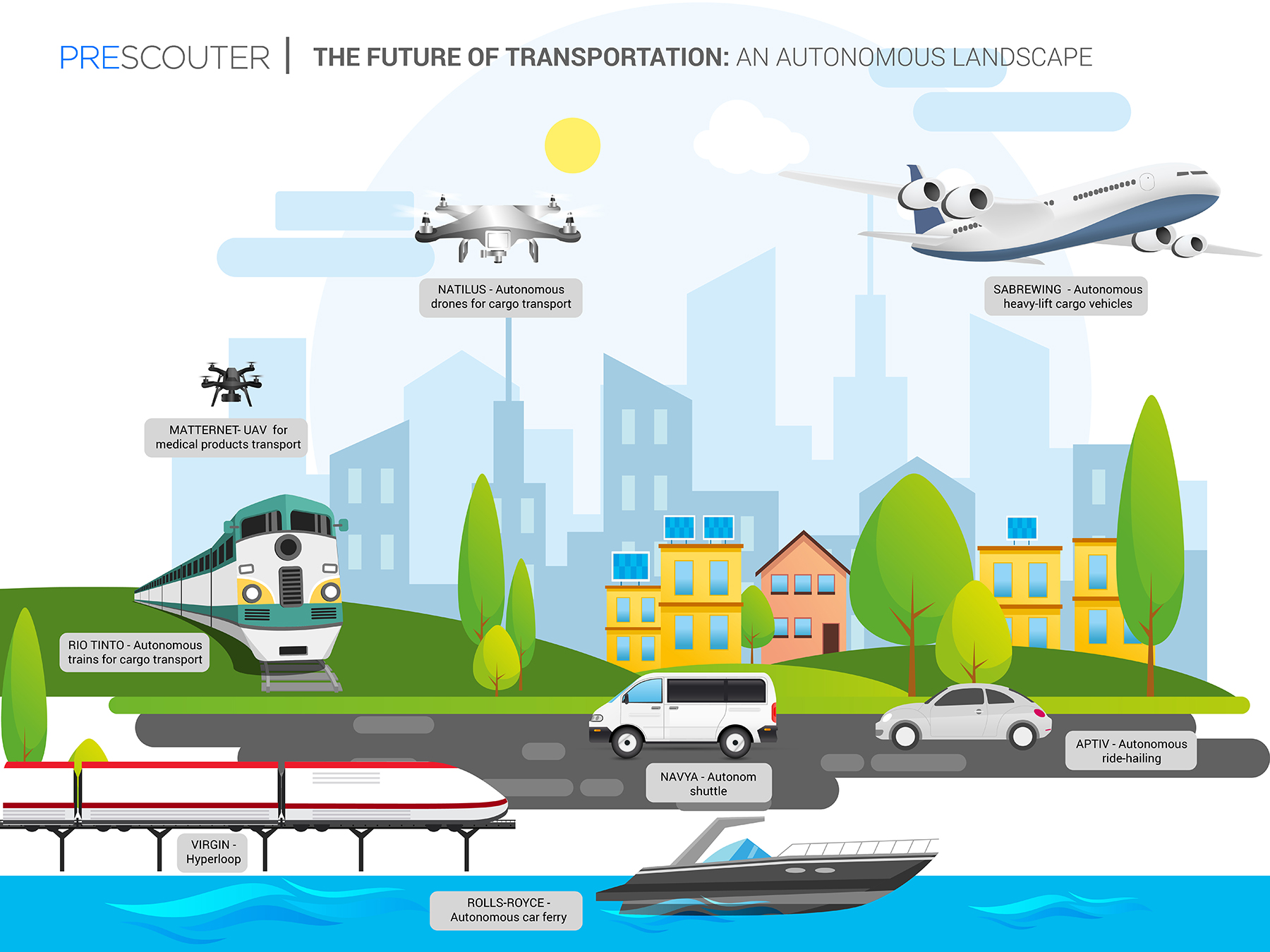 Future of transportation 2019 infographic - PreScouter