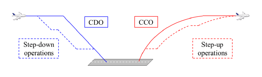 PAK-DA: News - Page 38 Figure-11-Schematic-image-of-Continuous-Descent-Operation-CDO-and-Continuous-Climb