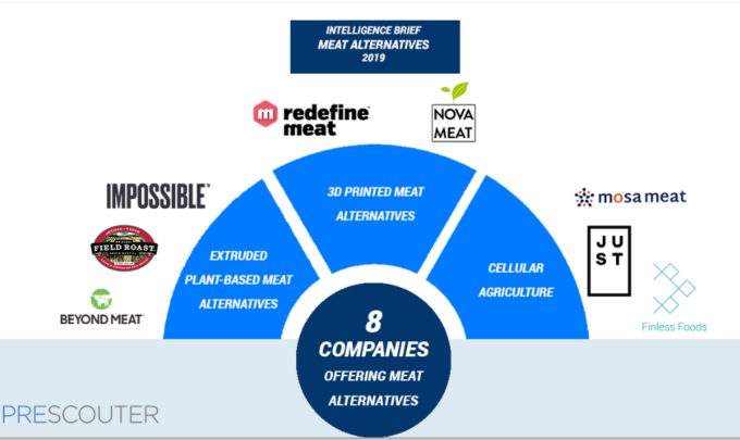 State of the Meat Alternative Space in 2019